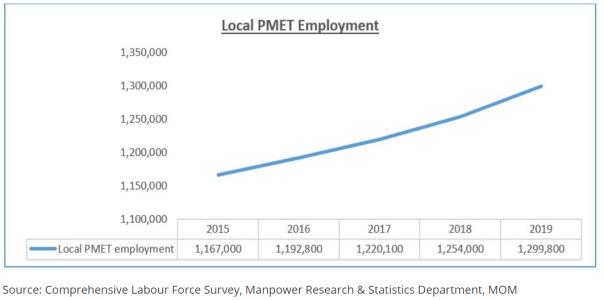 local pmet employment